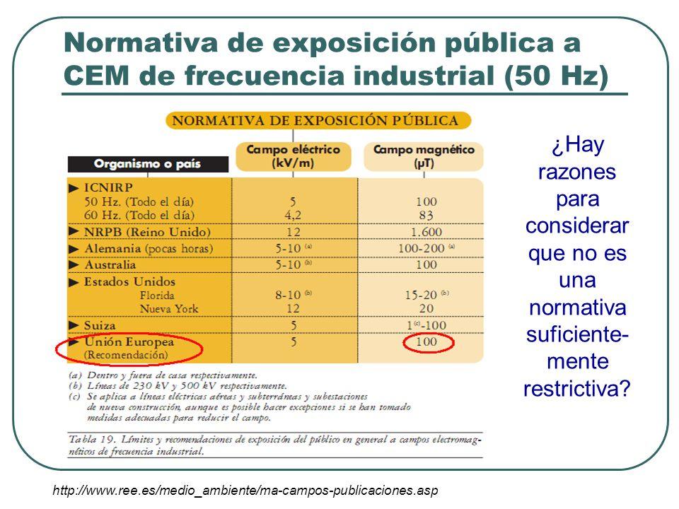 Normativa de exposición pública a CEM de frecuencia industrial (50 Hz)