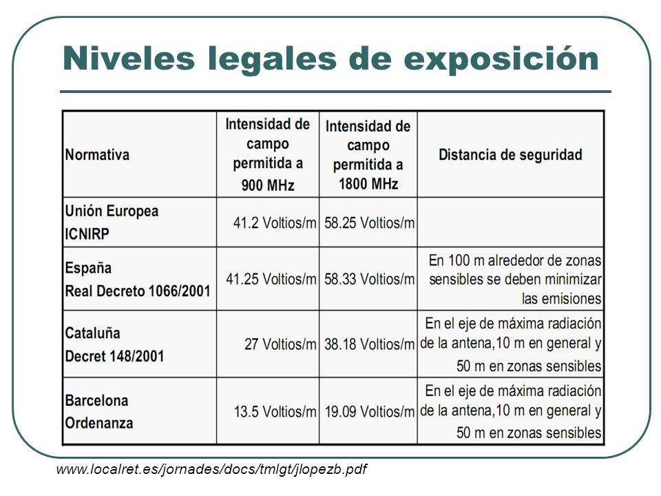 Niveles legales de exposición
