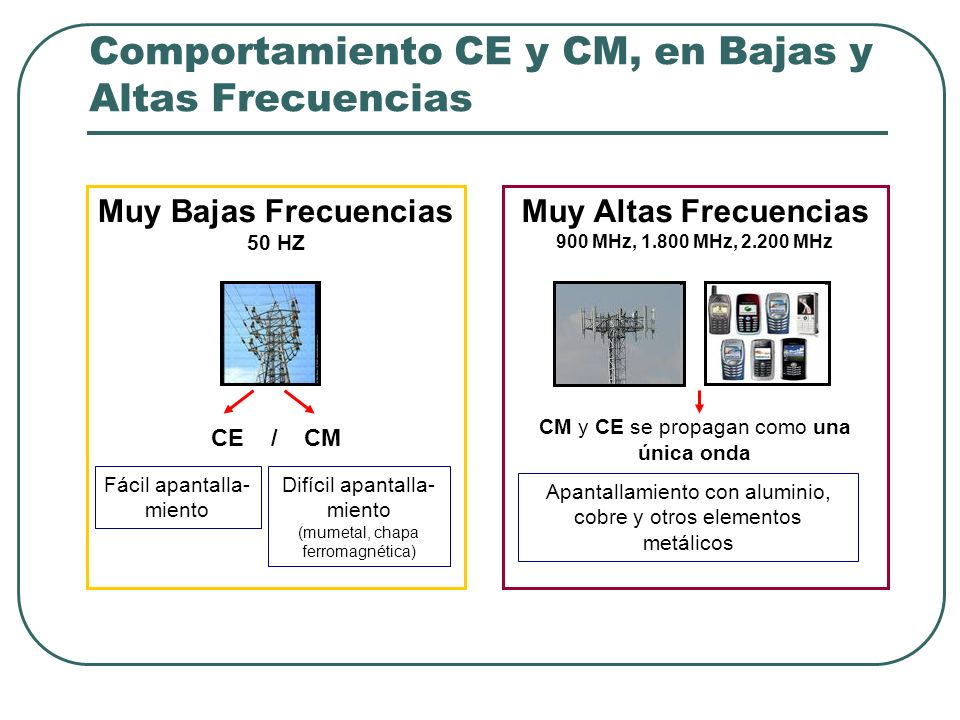 Comportamiento CE y CM, en Bajas y Altas Frecuencias