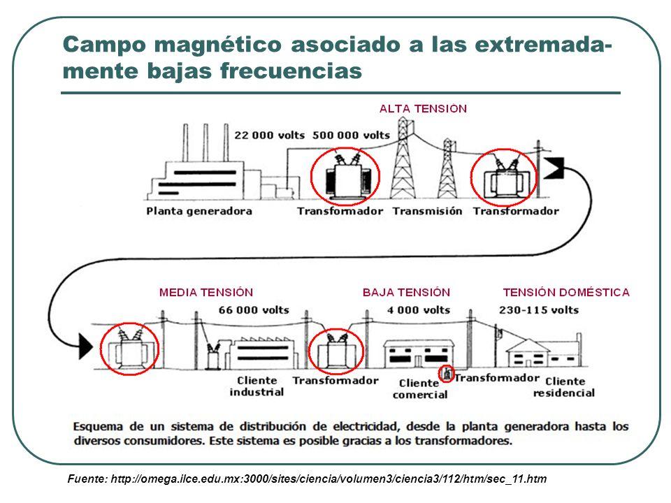 Campo magnético asociado a las extremada-mente bajas frecuencias