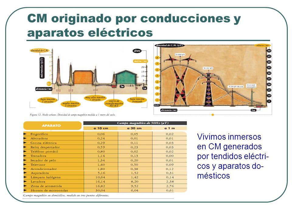 CM originado por conducciones y aparatos eléctricos
