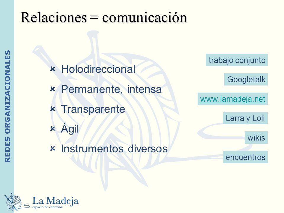 Relaciones = comunicación