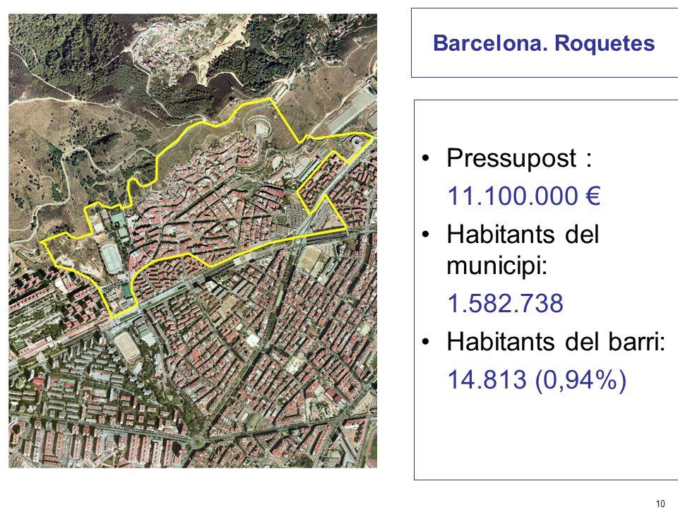 Habitants del municipi: 1.582.738 Habitants del barri: 14.813 (0,94%)