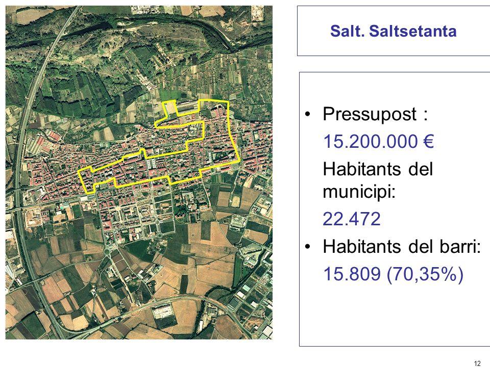 Habitants del municipi: 22.472 Habitants del barri: 15.809 (70,35%)