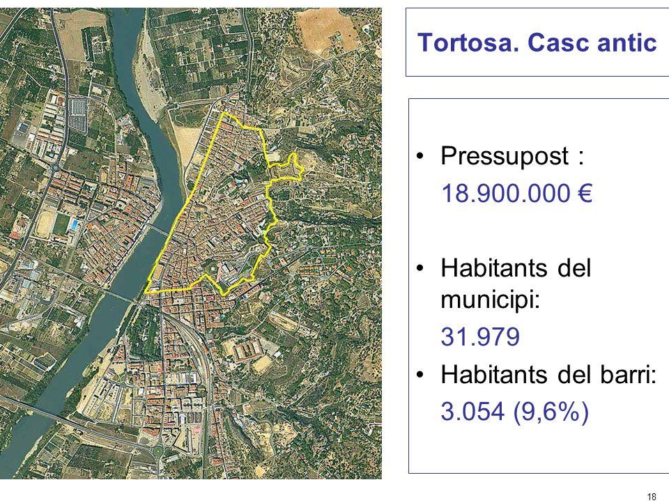 Habitants del municipi: 31.979 Habitants del barri: 3.054 (9,6%)