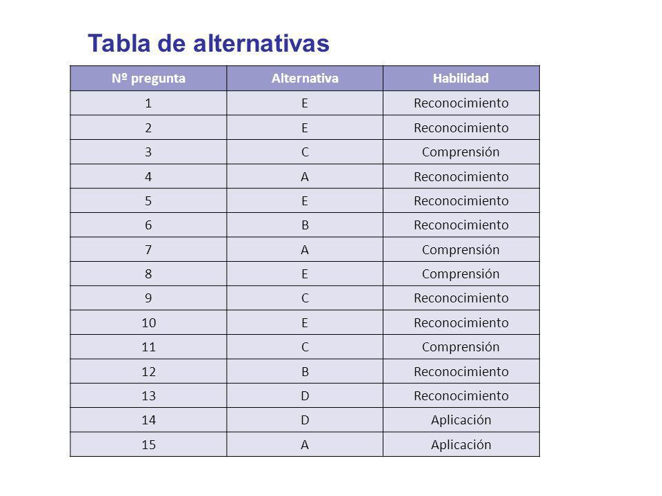 Tabla de alternativas Nº pregunta Alternativa Habilidad 1 E