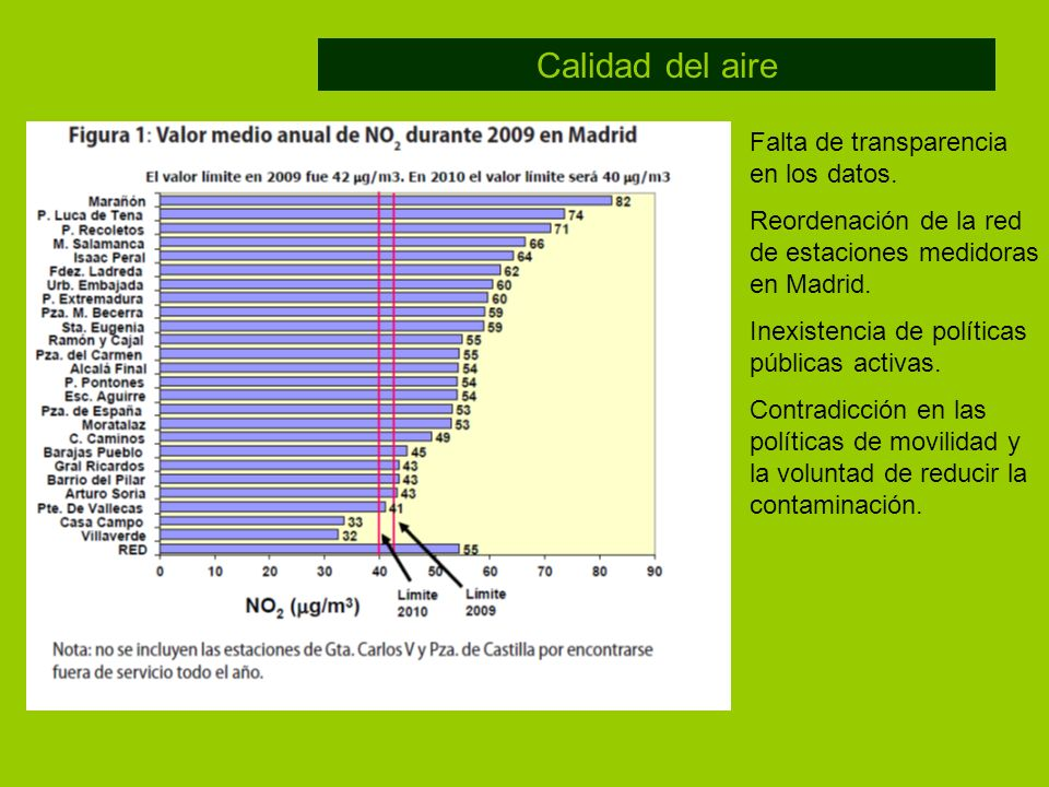 Calidad del aire Falta de transparencia en los datos.
