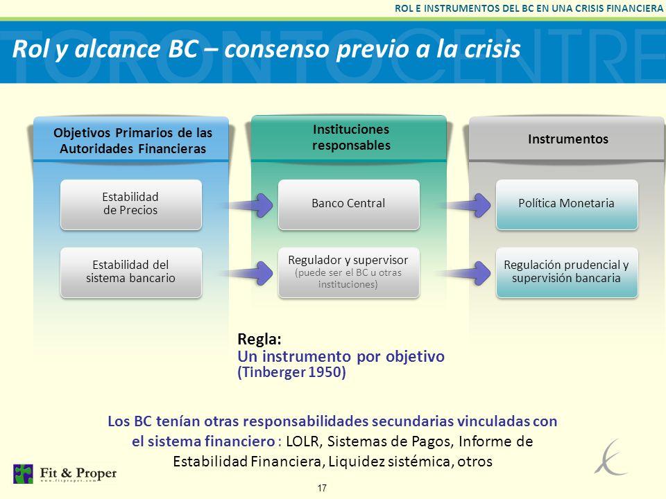 Rol y alcance BC – consenso previo a la crisis