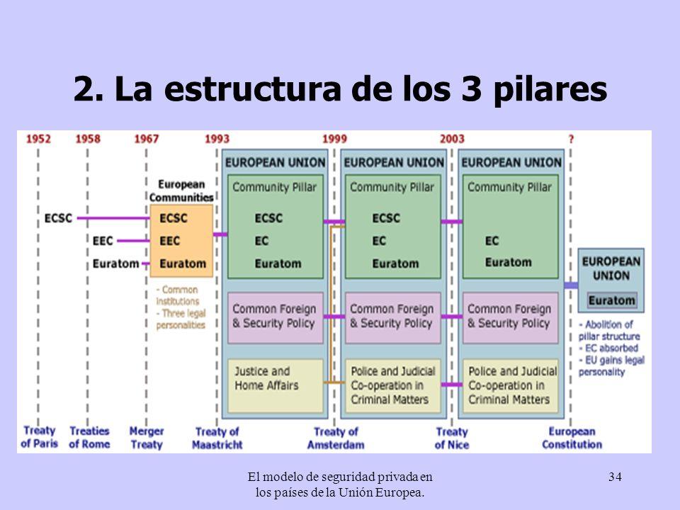 2. La estructura de los 3 pilares