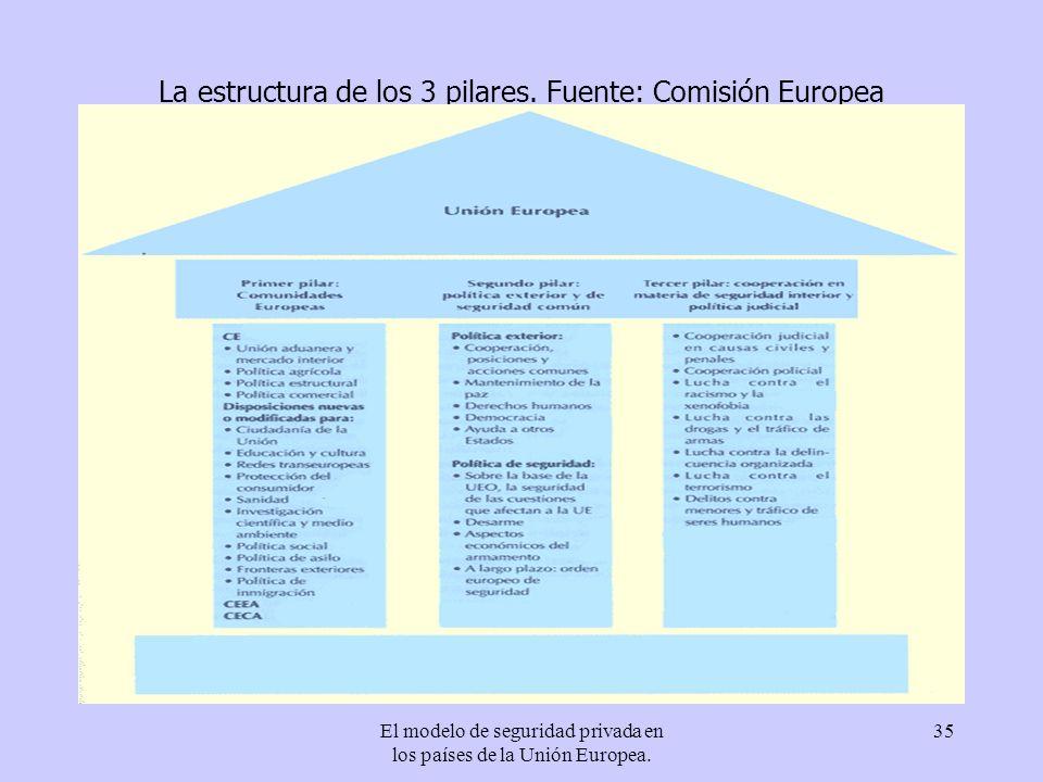 La estructura de los 3 pilares. Fuente: Comisión Europea