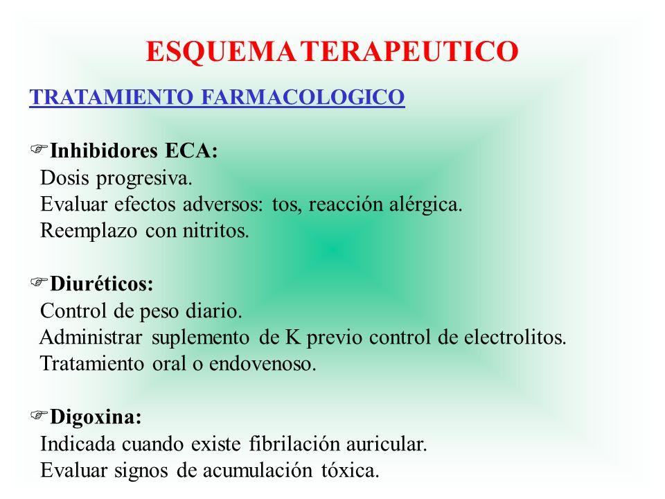 ESQUEMA TERAPEUTICO TRATAMIENTO FARMACOLOGICO Inhibidores ECA:
