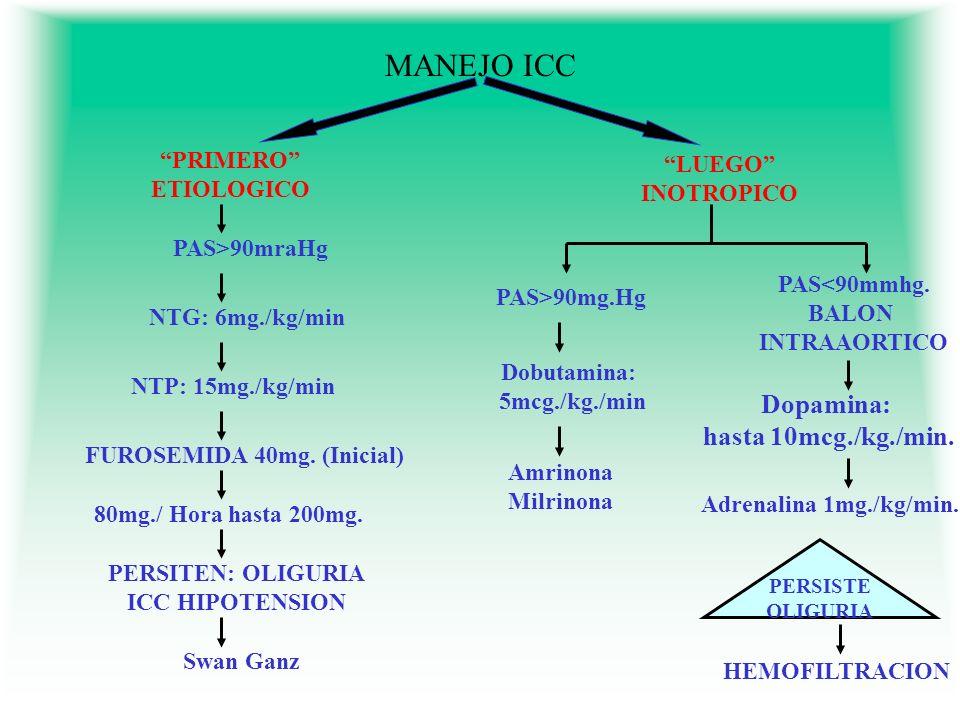 MANEJO ICC Dopamina: hasta 10mcg./kg./min. PRIMERO LUEGO
