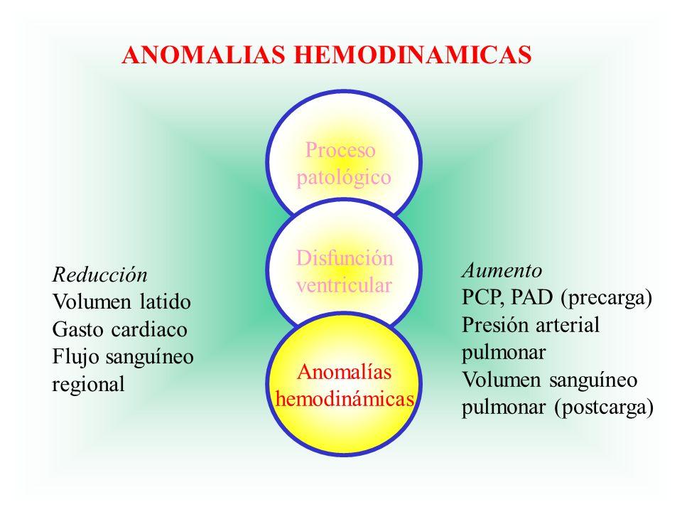 ANOMALIAS HEMODINAMICAS