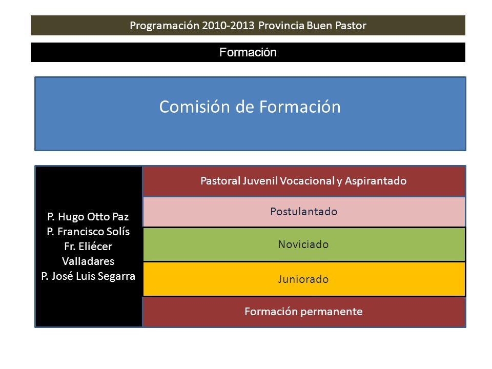 Comisión de Formación Programación 2010-2013 Provincia Buen Pastor