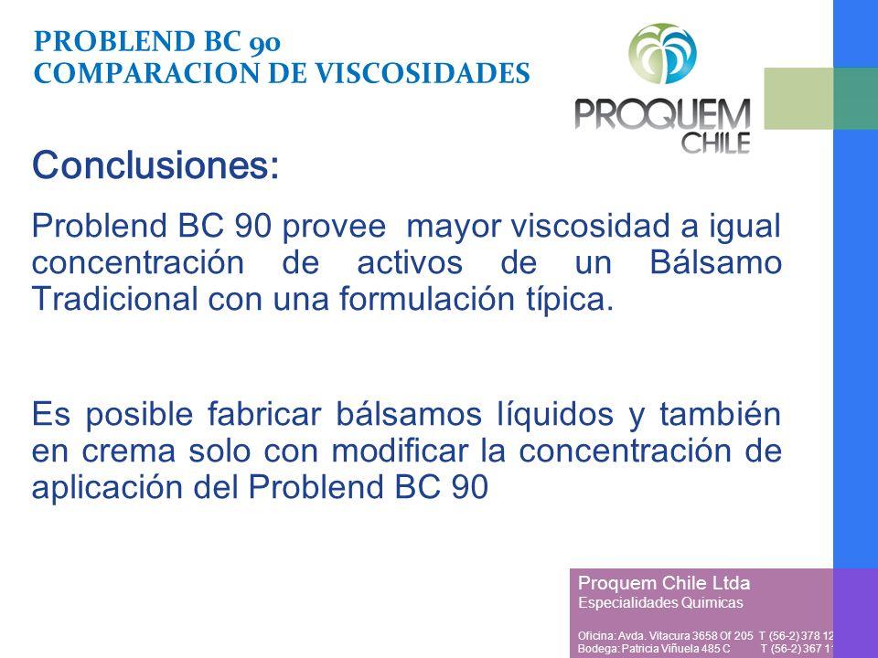 PROBLEND BC 90 COMPARACION DE VISCOSIDADES