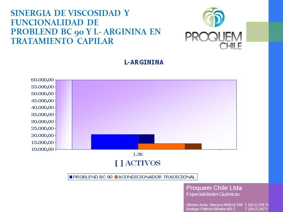 SINERGIA DE VISCOSIDAD Y FUNCIONALIDAD DE PROBLEND BC 90 Y L- ARGININA EN TRATAMIENTO CAPILAR