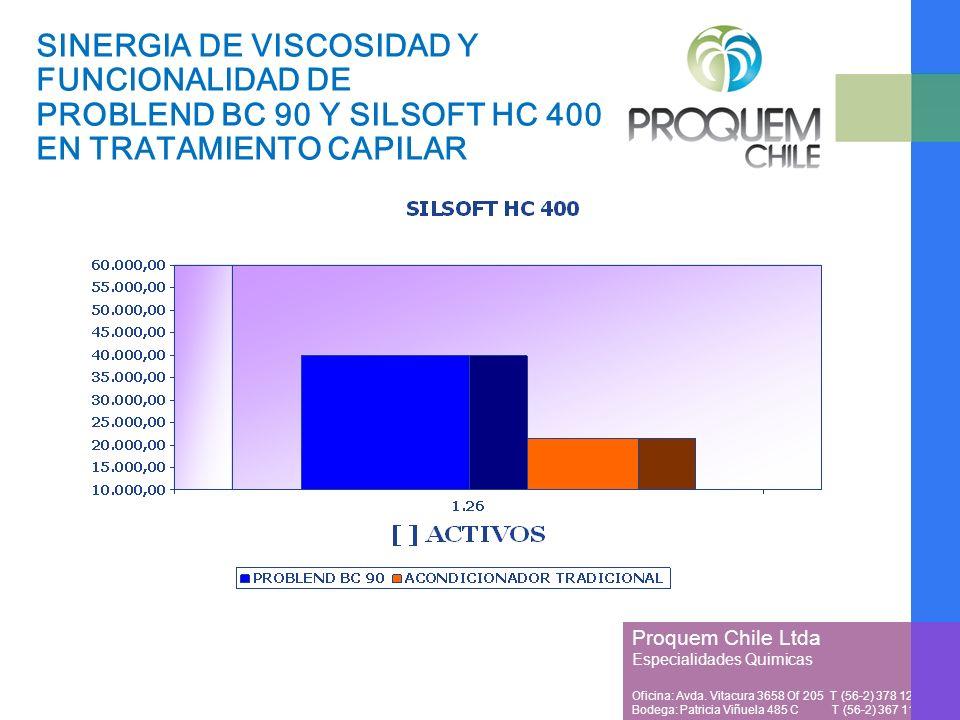 SINERGIA DE VISCOSIDAD Y FUNCIONALIDAD DE PROBLEND BC 90 Y SILSOFT HC 400 EN TRATAMIENTO CAPILAR