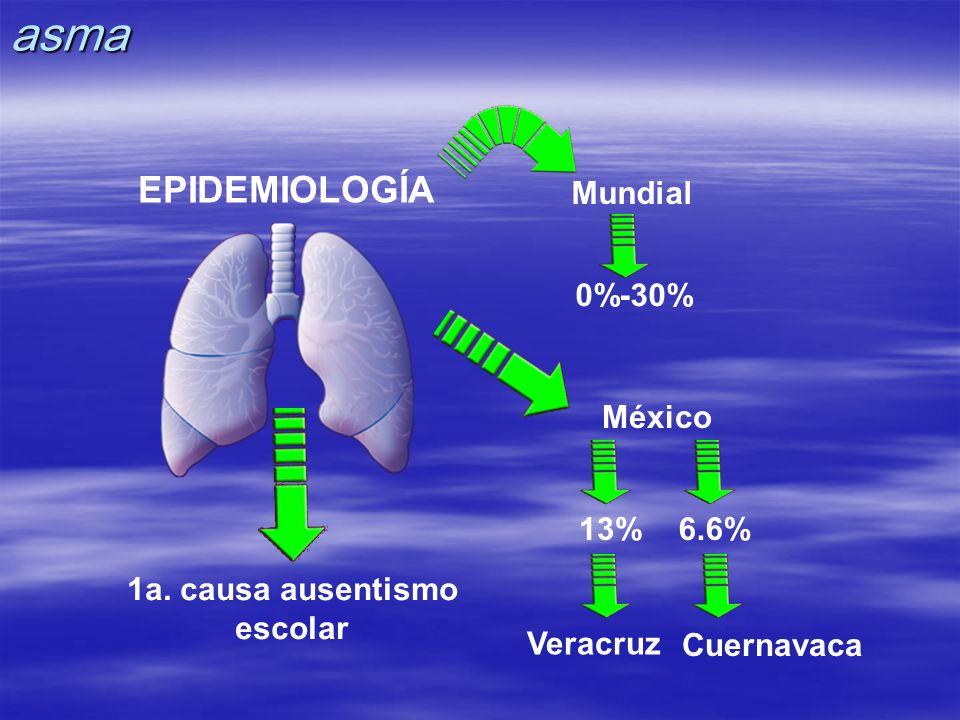 asma EPIDEMIOLOGÍA Mundial 0%-30% México 13% 6.6% 1a. causa ausentismo