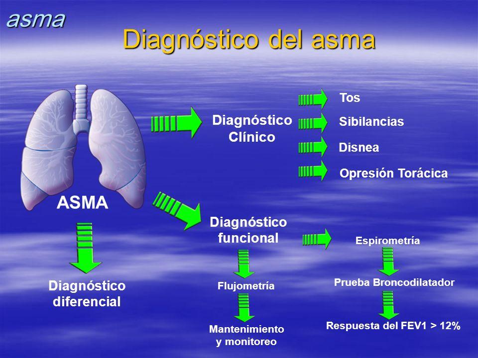 Diagnóstico del asma ASMA asma Diagnóstico Clínico Diagnóstico