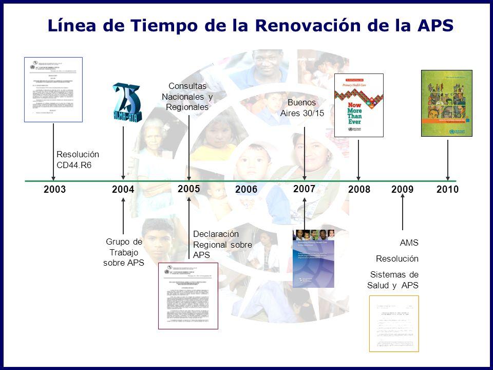Línea de Tiempo de la Renovación de la APS