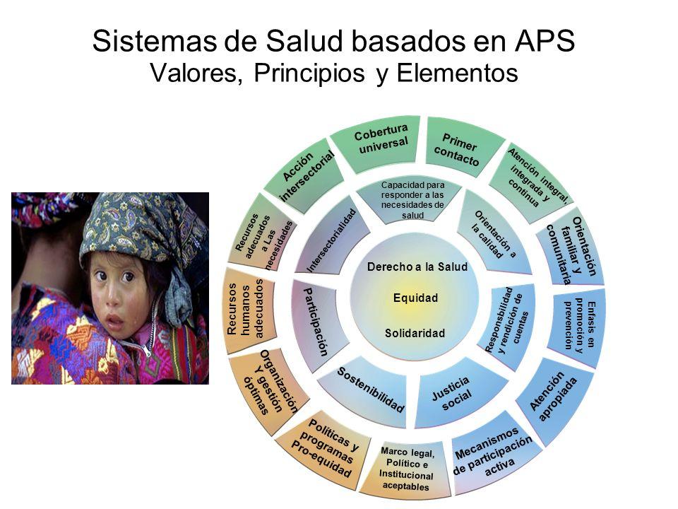 Sistemas de Salud basados en APS Valores, Principios y Elementos