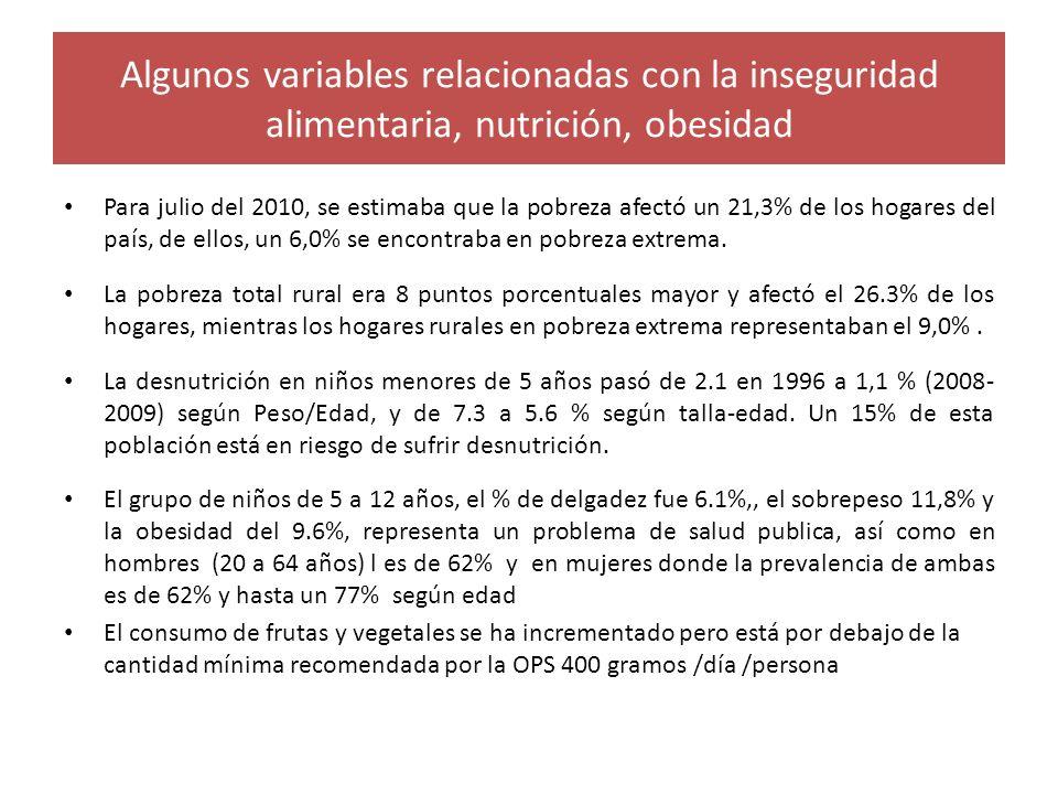 Algunos variables relacionadas con la inseguridad alimentaria, nutrición, obesidad