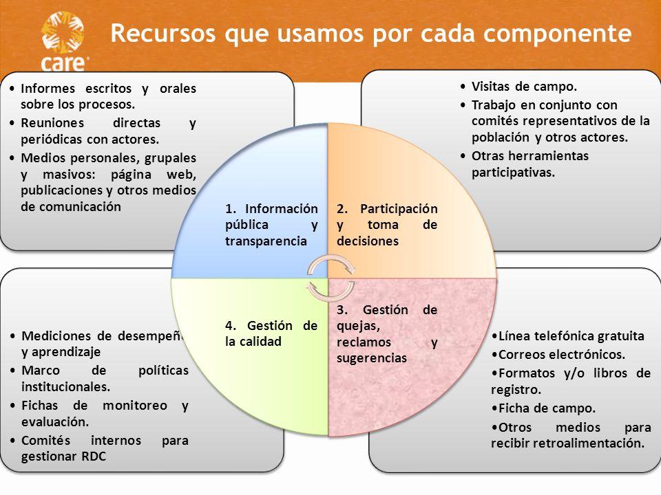 Recursos que usamos por cada componente