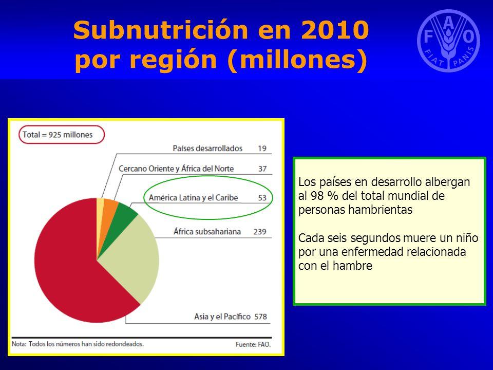 Subnutrición en 2010 por región (millones)