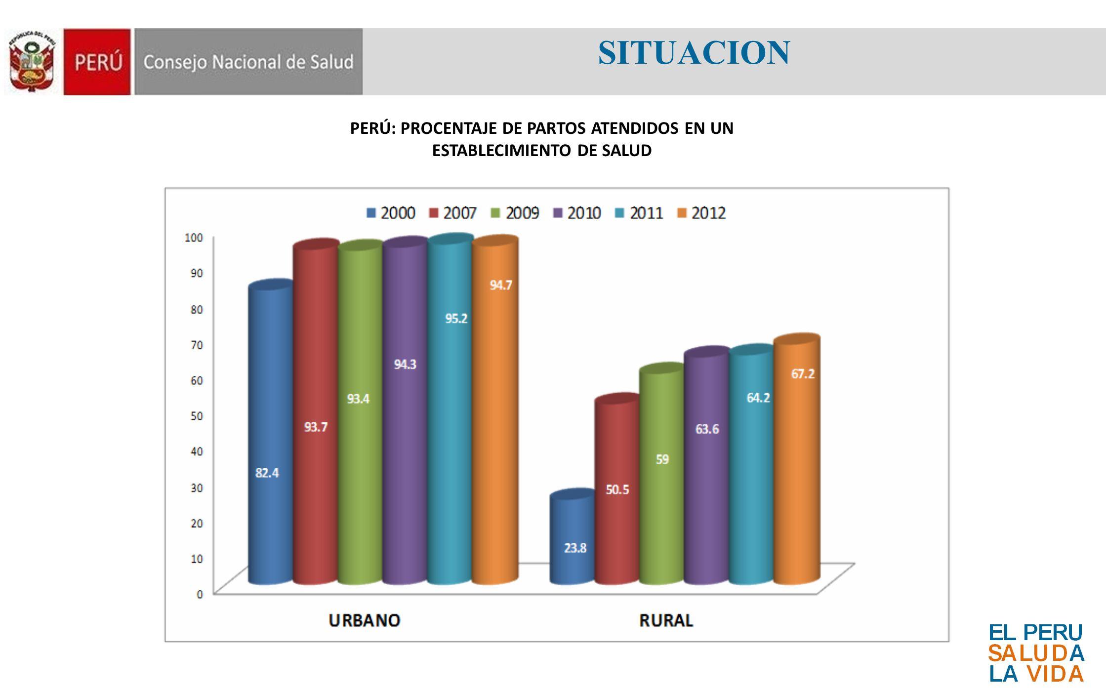 PERÚ: PROCENTAJE DE PARTOS ATENDIDOS EN UN ESTABLECIMIENTO DE SALUD