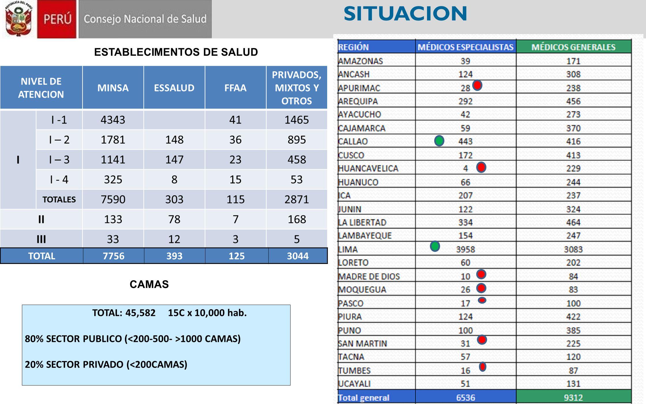 SITUACION ESTABLECIMENTOS DE SALUD TOTAL 7756 393 125 3044 CAMAS