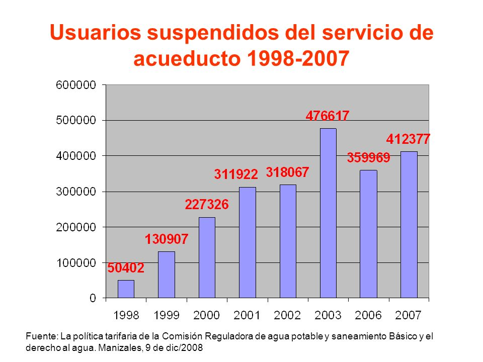 Usuarios suspendidos del servicio de acueducto 1998-2007