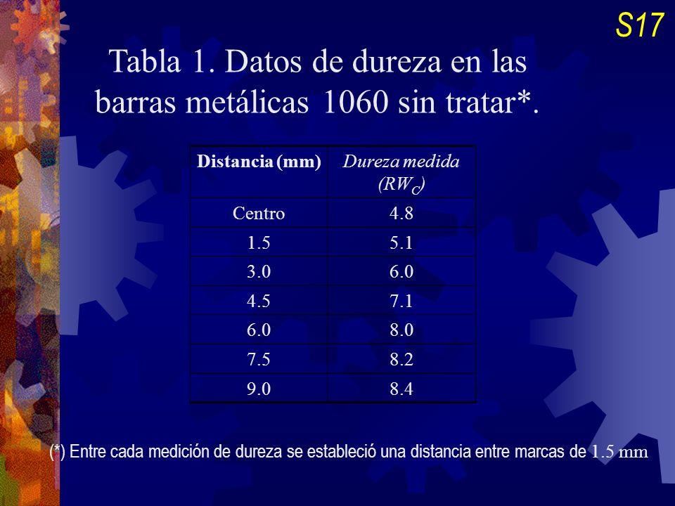 Tabla 1. Datos de dureza en las barras metálicas 1060 sin tratar*.