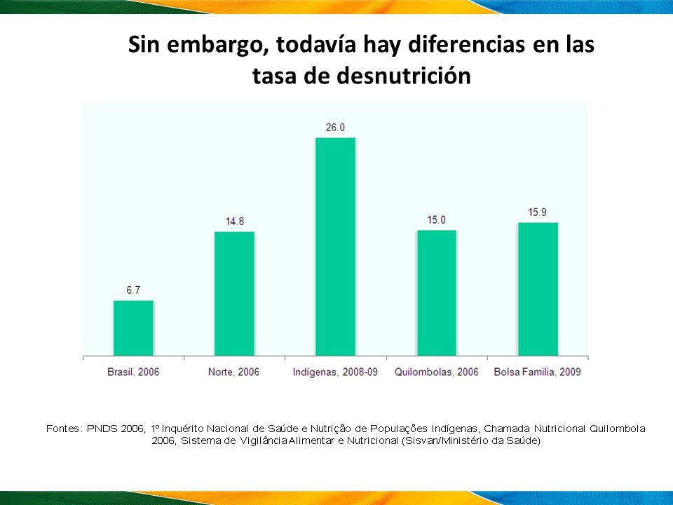 Sin embargo, todavía hay diferencias en las tasa de desnutrición
