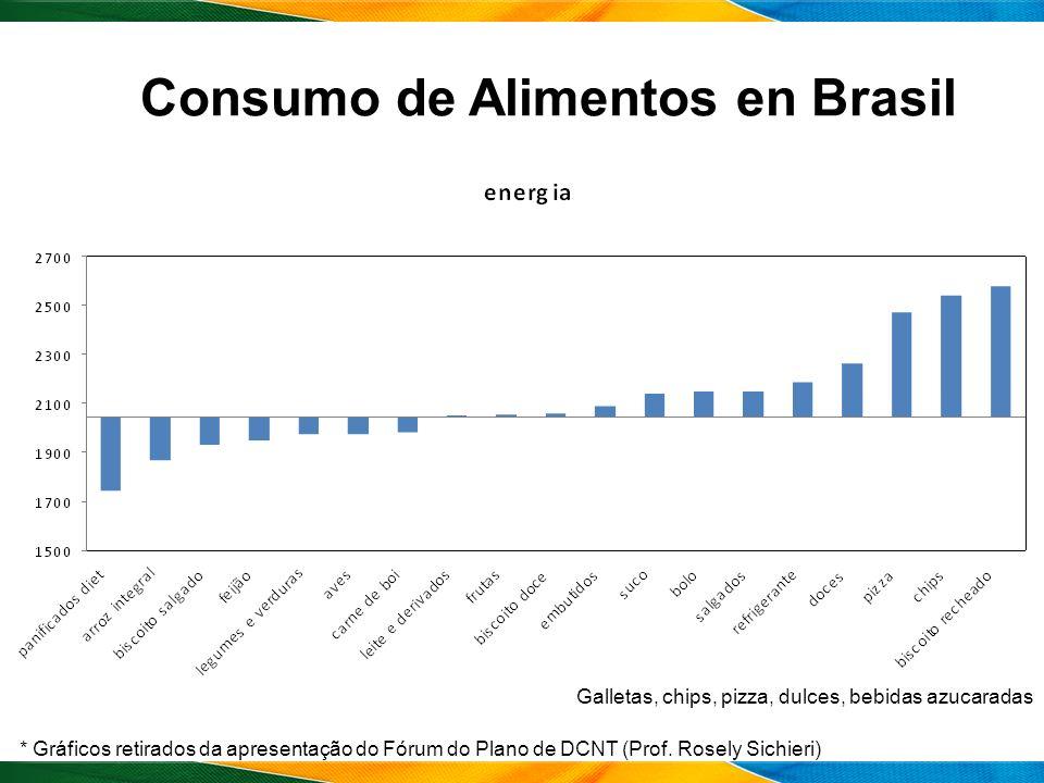 Consumo de Alimentos en Brasil