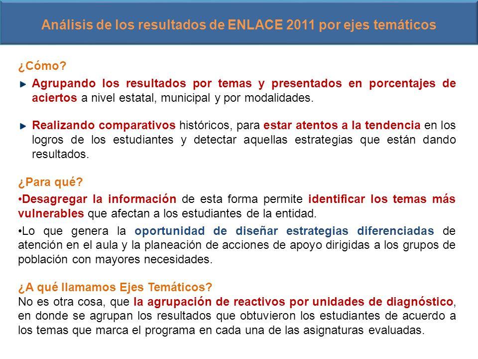 Análisis de los resultados de ENLACE 2011 por ejes temáticos