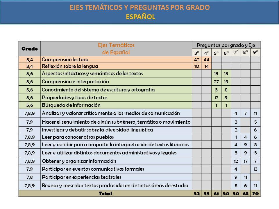 EJES TEMÁTICOS Y PREGUNTAS POR GRADO ESPAÑOL