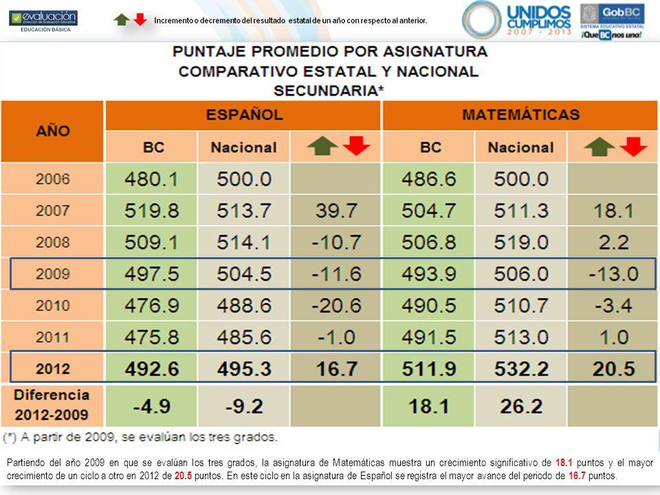Partiendo del año 2009 en que se evalúan los tres grados, la asignatura de Matemáticas muestra un crecimiento significativo de 18.1 puntos y el mayor crecimiento de un ciclo a otro en 2012 de 20.5 puntos.