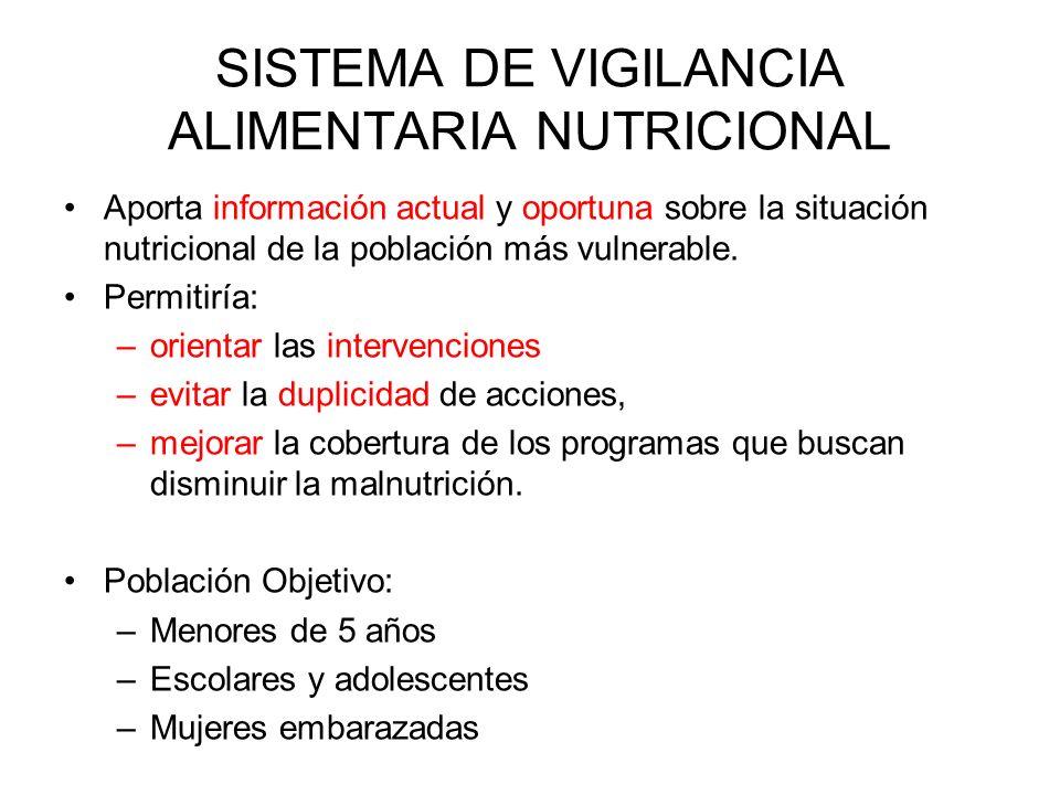 SISTEMA DE VIGILANCIA ALIMENTARIA NUTRICIONAL
