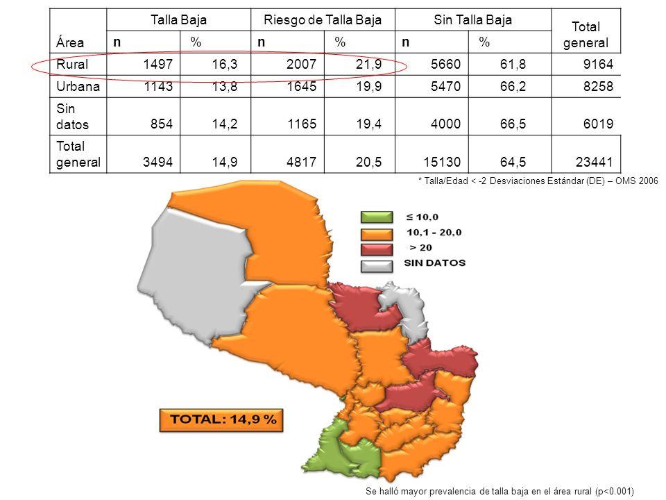Área Talla Baja Riesgo de Talla Baja Sin Talla Baja Total general n %