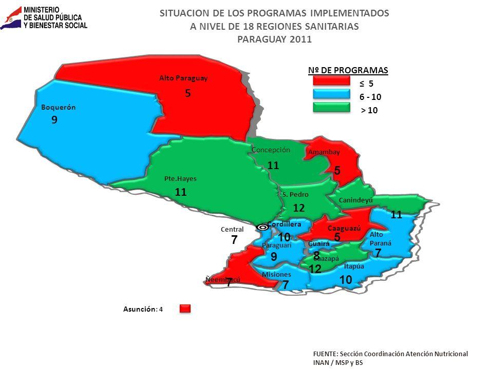 SITUACION DE LOS PROGRAMAS IMPLEMENTADOS