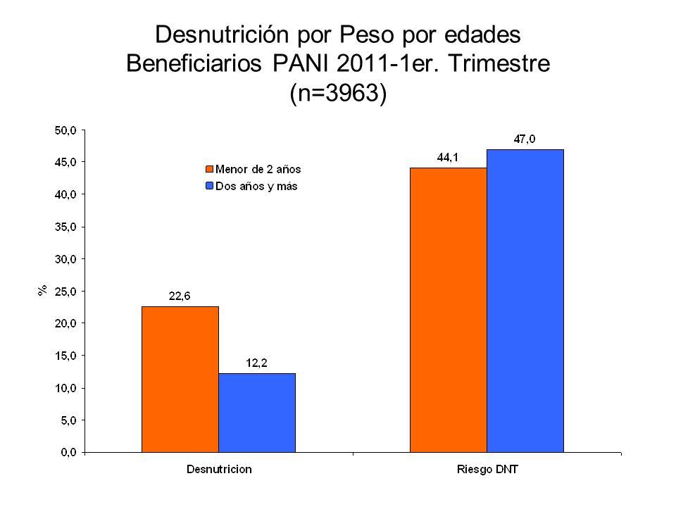 Desnutrición por Peso por edades Beneficiarios PANI 2011-1er