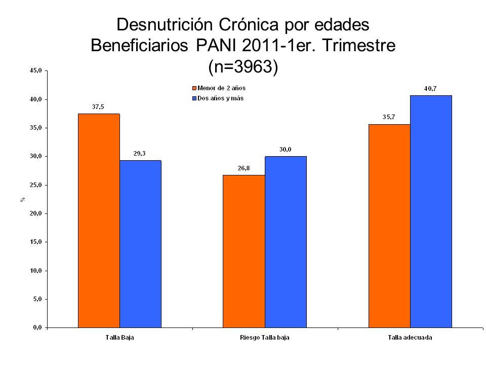 Desnutrición Crónica por edades Beneficiarios PANI 2011-1er