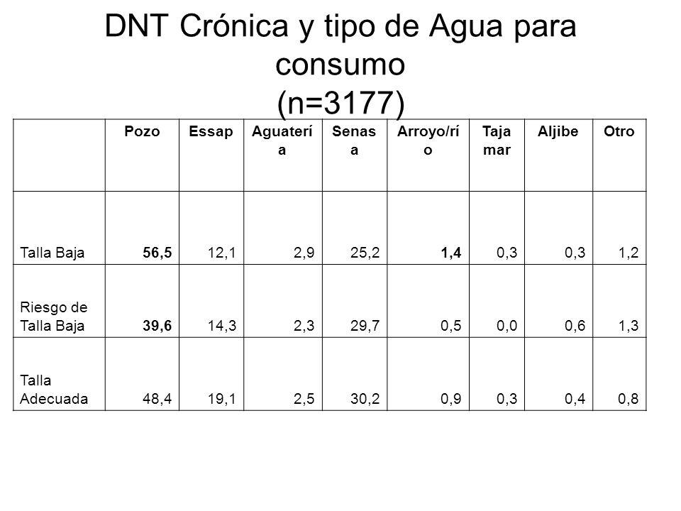 DNT Crónica y tipo de Agua para consumo (n=3177)