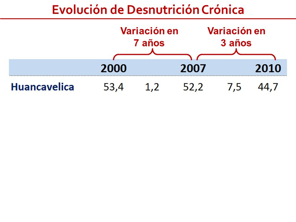 Evolución de Desnutrición Crónica