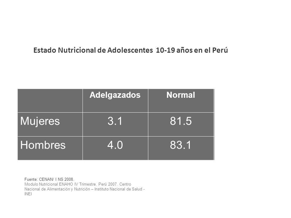 Estado Nutricional de Adolescentes 10-19 años en el Perú