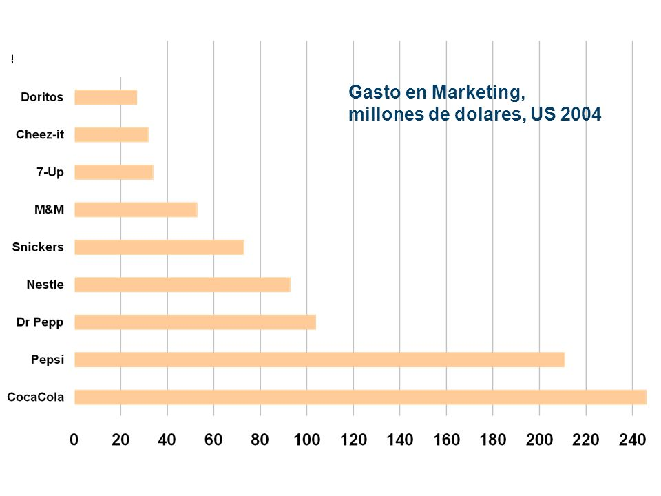 Gasto en Marketing, millones de dolares, US 2004