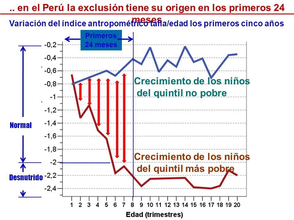 .. en el Perú la exclusión tiene su origen en los primeros 24 meses