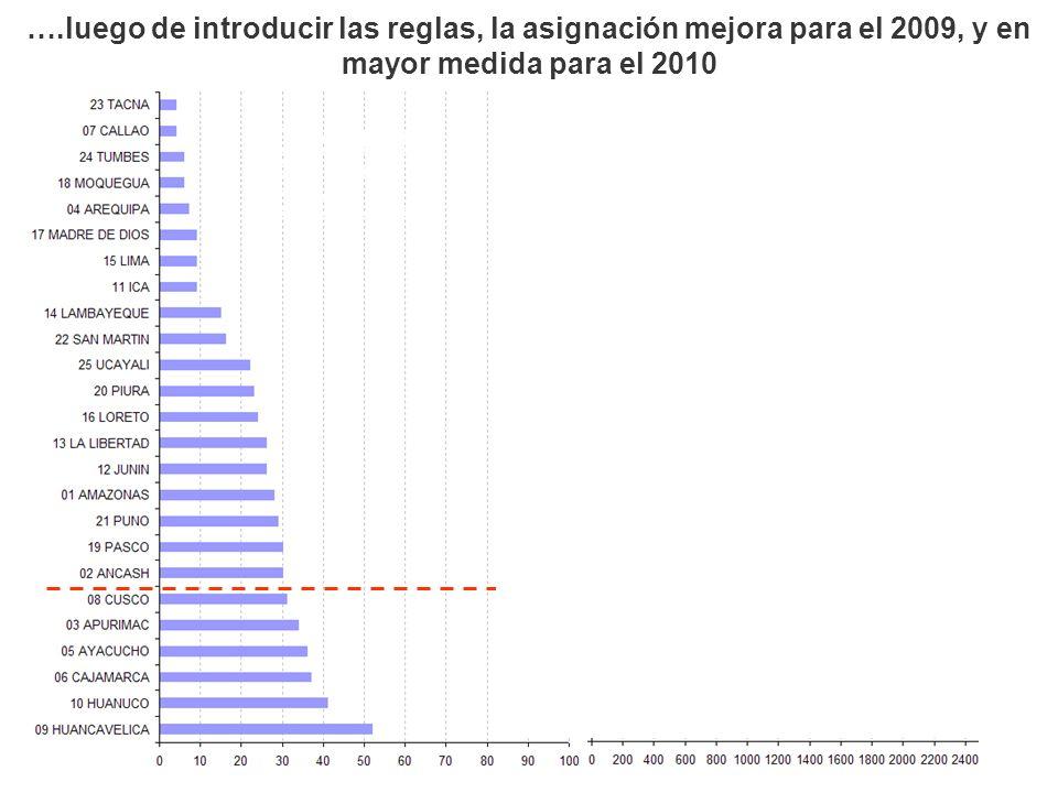 ….luego de introducir las reglas, la asignación mejora para el 2009, y en mayor medida para el 2010
