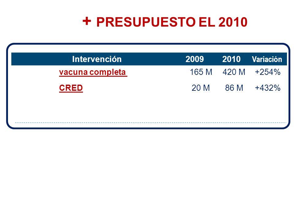 + PRESUPUESTO EL 2010 …. PERO CONDICIONADO A: