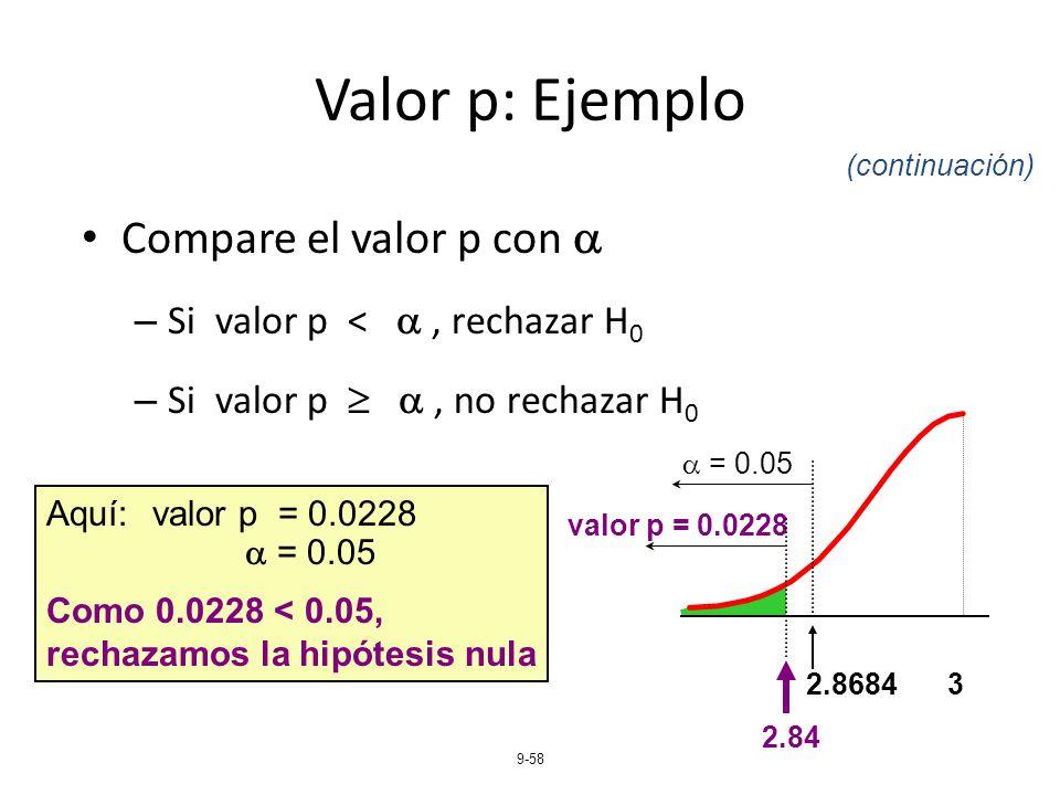 La DBO5 en la fase de sedimentación presenta diferencias significativas  entre los tres TRH evaluados (p < 0,05). Siendo el TRH de 24 h con el mayor  ...